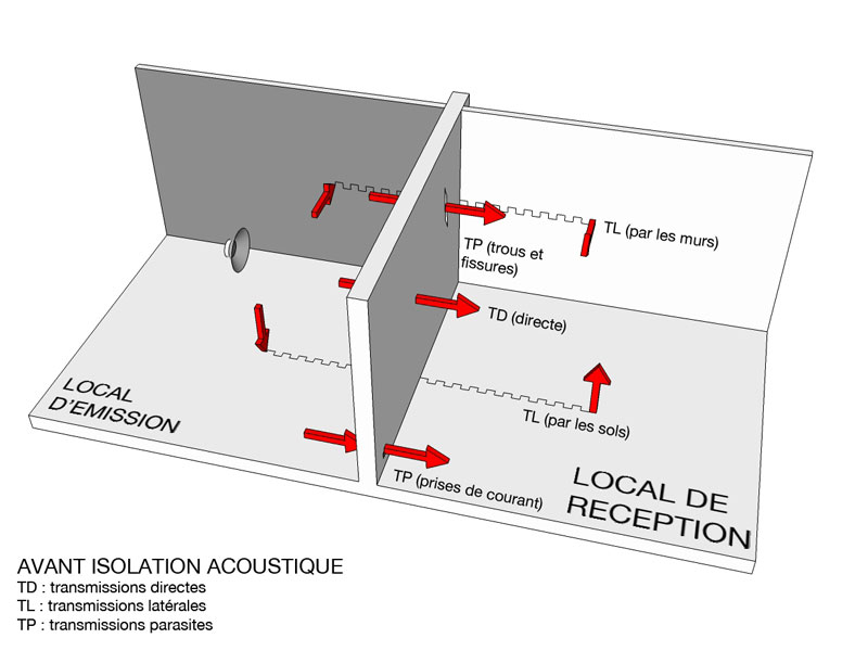isolation acoustique et transmissions [Made In Acoustic]